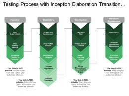 Testing Process With Inception Elaboration Transition Construction