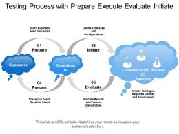 Testing Process With Prepare Execute Evaluate Initiate