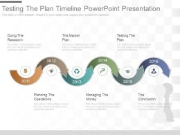 Testing The Plan Timeline Powerpoint Presentation