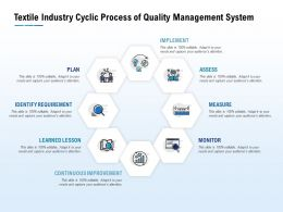 Textile Industry Cyclic Process Of Quality Management System
