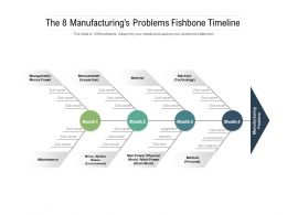 The 8 Manufacturings Problems Fishbone Timeline