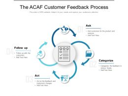 The ACAF Customer Feedback Process