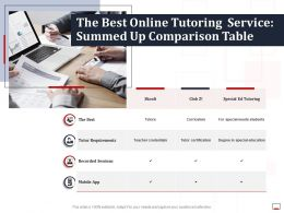 The Best Online Tutoring Service Summed Up Comparison Table Ppt Outline Image