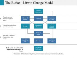 The Burke Litwin Change Model Ppt Inspiration Visuals