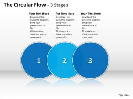 The Circular Flow 3 Stages 75