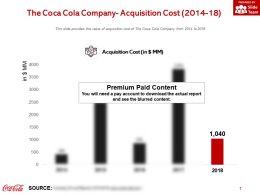 The Coca Cola Company Acquisition Cost 2014-18
