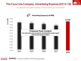 The Coca Cola Company Advertising Expense 2014-18