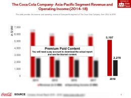 The Coca Cola Company Asia Pacific Segment Revenue And Operating Income 2014-18