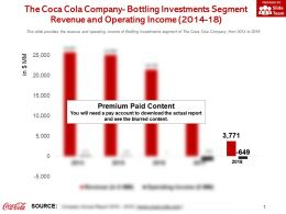 The Coca Cola Company Bottling Investments Segment Revenue And Operating Income 2014-18