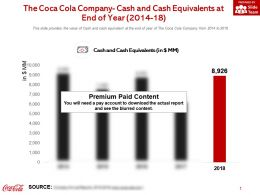 The Coca Cola Company Cash And Cash Equivalents At End Of Year 2014-18