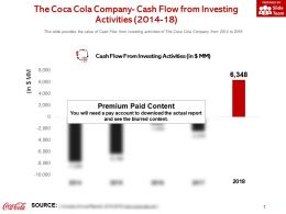 The Coca Cola Company Cash Flow From Investing Activities 2014-18