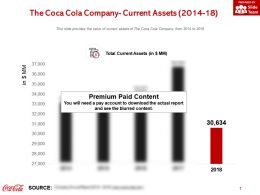 The Coca Cola Company Current Assets 2014-18