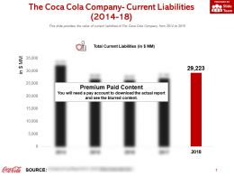The Coca Cola Company Current Liabilities 2014-18
