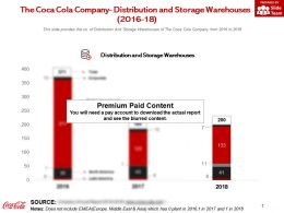 The Coca Cola Company Distribution And Storage Warehouses 2016-18