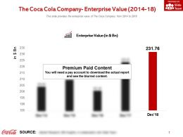 The Coca Cola Company Enterprise Value 2014-18