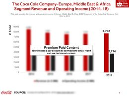 The Coca Cola Company Europe Middle East And Africa Segment Revenue And Operating Income 2014-18