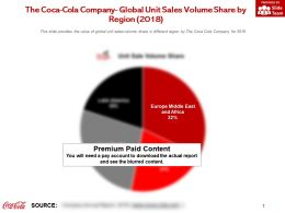 The Coca Cola Company Global Unit Sales Volume Share By Region 2018