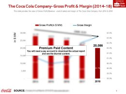 The Coca Cola Company Gross Profit And Margin