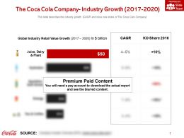 The Coca Cola Company Industry Growth 2017-2020