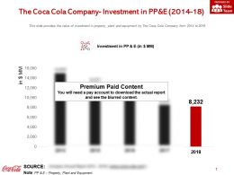 The Coca Cola Company Investment In PP And E 2014-18