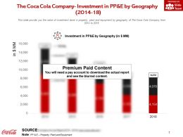 The Coca Cola Company Investment In Pp And E By Geography 2014-18