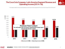 The Coca Cola Company Latin America Segment Revenue And Operating Income 2014-18