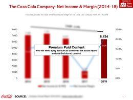 The Coca Cola Company Net Income And Margin 2014-18