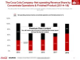 The Coca Cola Company Net Operating Revenue Share By Concentrate Operations And Finished Product 2014-18