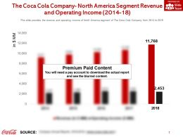 The Coca Cola Company North America Segment Revenue And Operating Income 2014-18