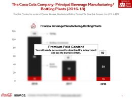 The Coca Cola Company Principal Beverage Manufacturing Bottling Plants 2016-18