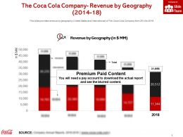 The Coca Cola Company Revenue By Geography 2014-18