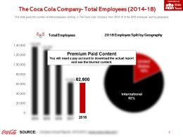 The Coca Cola Company Total Employees 2014-18