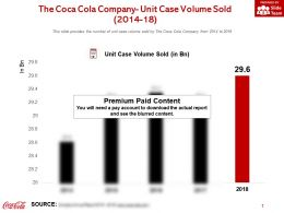 The Coca Cola Company Unit Case Volume Sold 2014-18