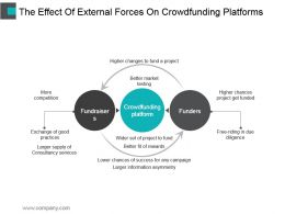 The Effect Of External Forces On Crowdfunding Platforms Good Ppt Example