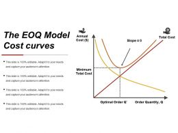 The Eoq Model Cost Curves Ppt Infographics