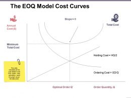 The Eoq Model Cost Curves Presentation Portfolio