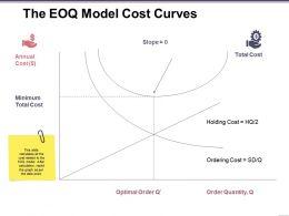 The Eoq Model Cost Curves Presentation Portfolio