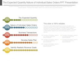 The Expected Quantity Nature Of Individual Sales Orders Ppt Presentation