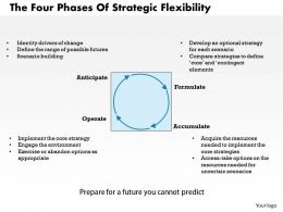 The Four Phases Of Strategic Flexibility Powerpoint Presentation Slide Template