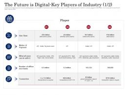 The Future Is Digital Key Players Of Industry Base Digital Payment Business Solution Ppt Ideas Topics