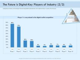 The Future Is Digital Key Players Of Industry Competition Payment Online Solution Ppt Download