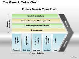 The Generic Value Chain Powerpoint Presentation Slide Template