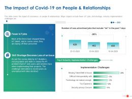 The Impact Of Covid 19 On People And Relationships Ppt Powerpoint Visual Aids