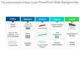 The Improvement Pdca Cycle Powerpoint Slide Backgrounds