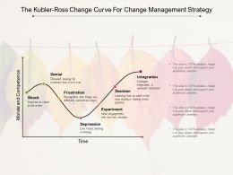The Kubler Ross Change Curve For Change Management Strategy