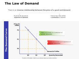 The Law Of Demand Ppt Powerpoint Presentation Outline Picture