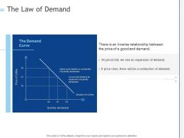 The Law Of Demand Ppt Powerpoint Presentation Pictures Examples