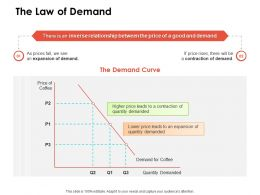 The Law Of Demand Ppt Powerpoint Presentation Summary Slide Download