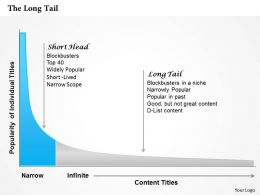 The Long Tail Powerpoint Presentation Slide Template