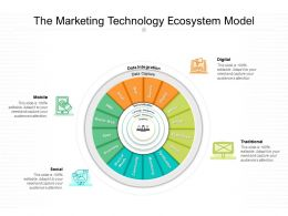 The Marketing Technology Ecosystem Model